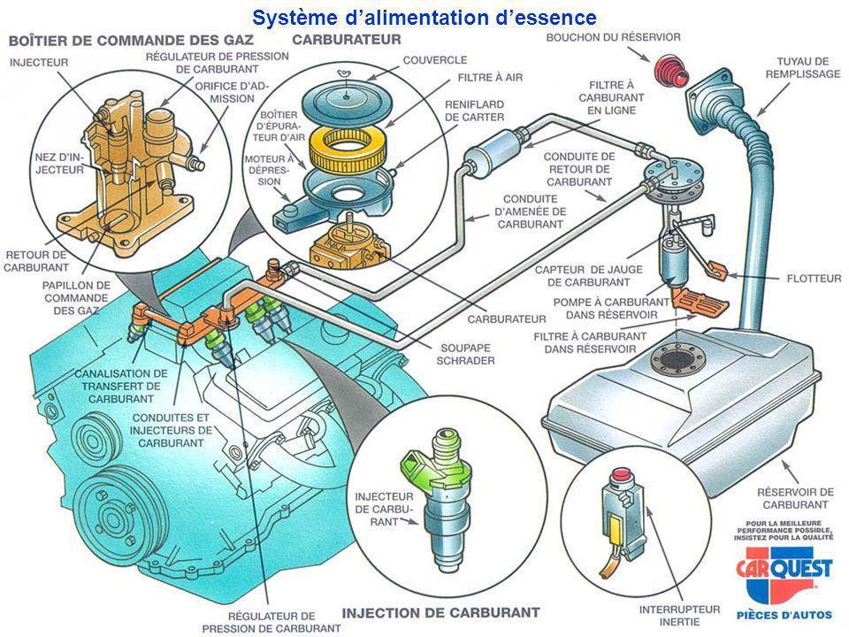 Système d'alimentation d'essence
