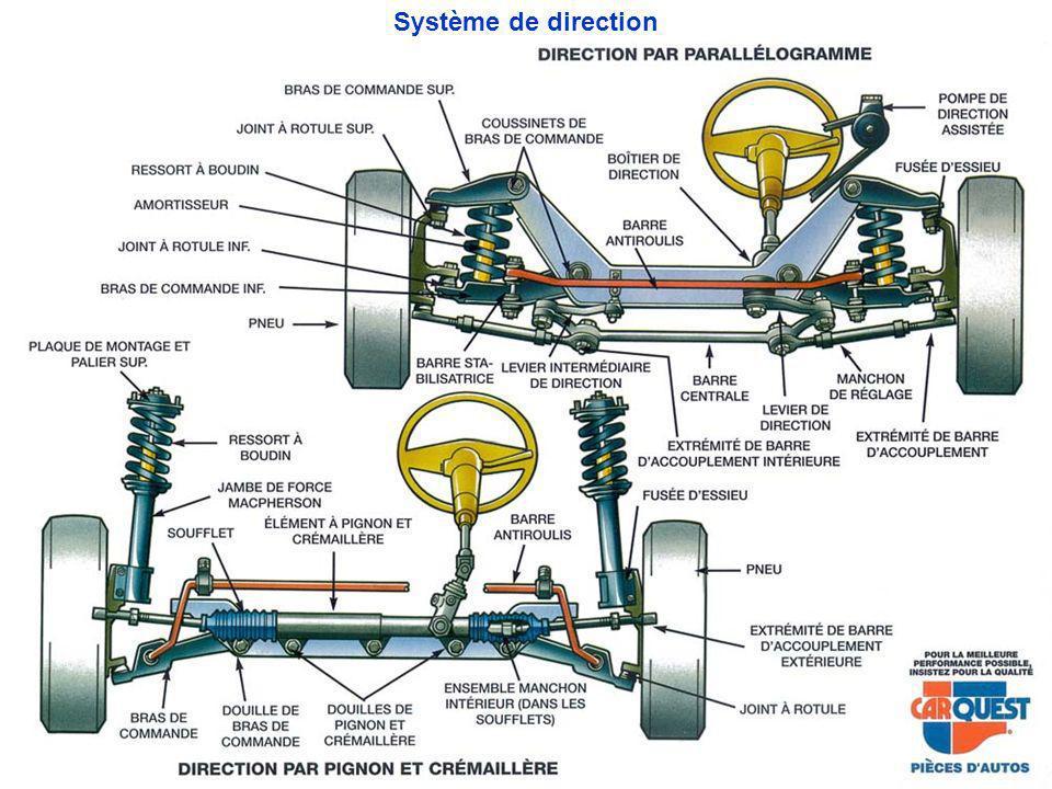 Système de direction