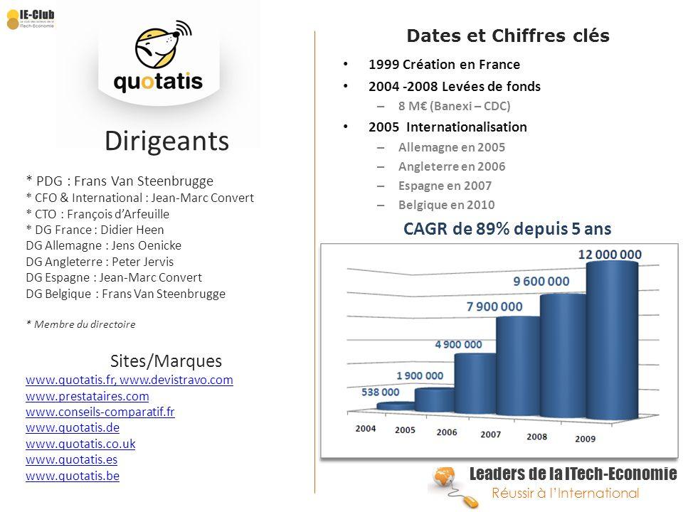 Dirigeants Sites/Marques Dates et Chiffres clés