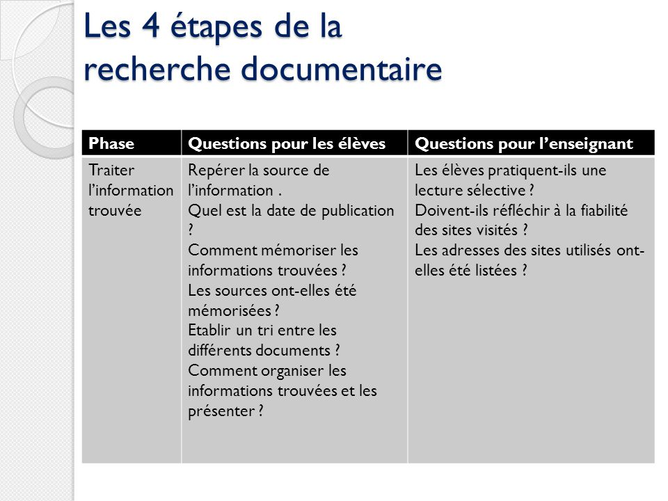 Les 4 étapes de la recherche documentaire