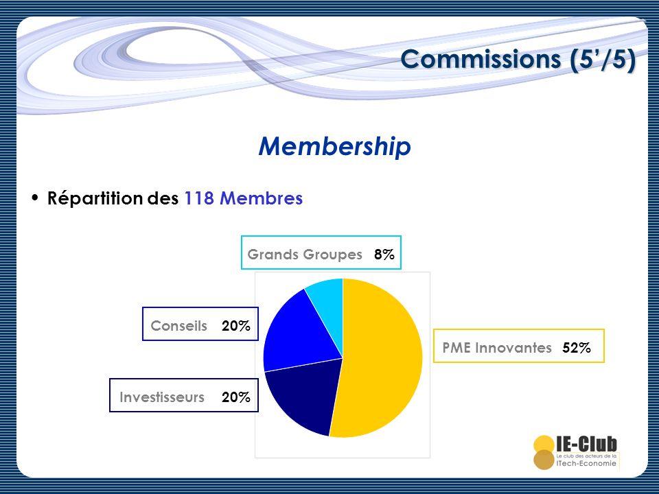 Commissions (5'/5) Membership Répartition des 118 Membres