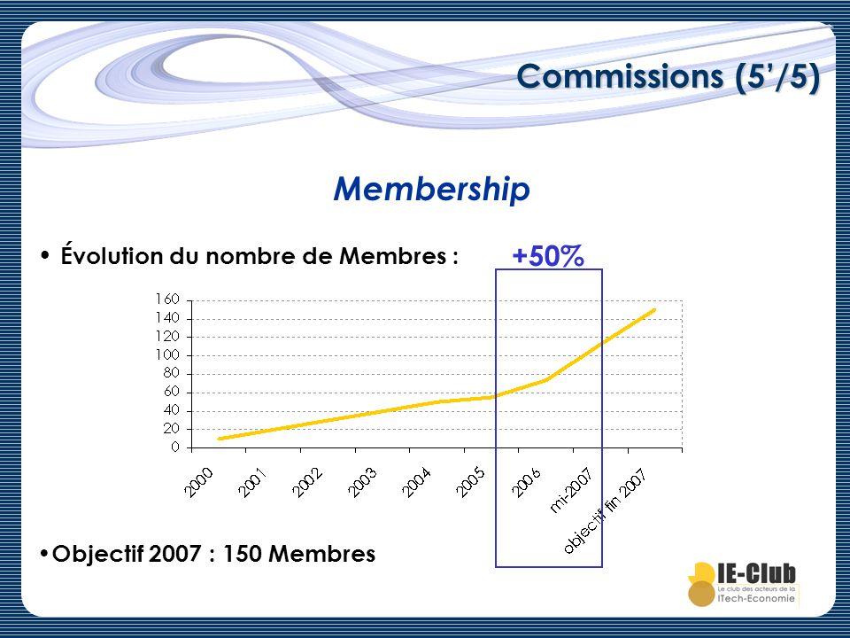 Commissions (5'/5) Membership +50% Évolution du nombre de Membres :