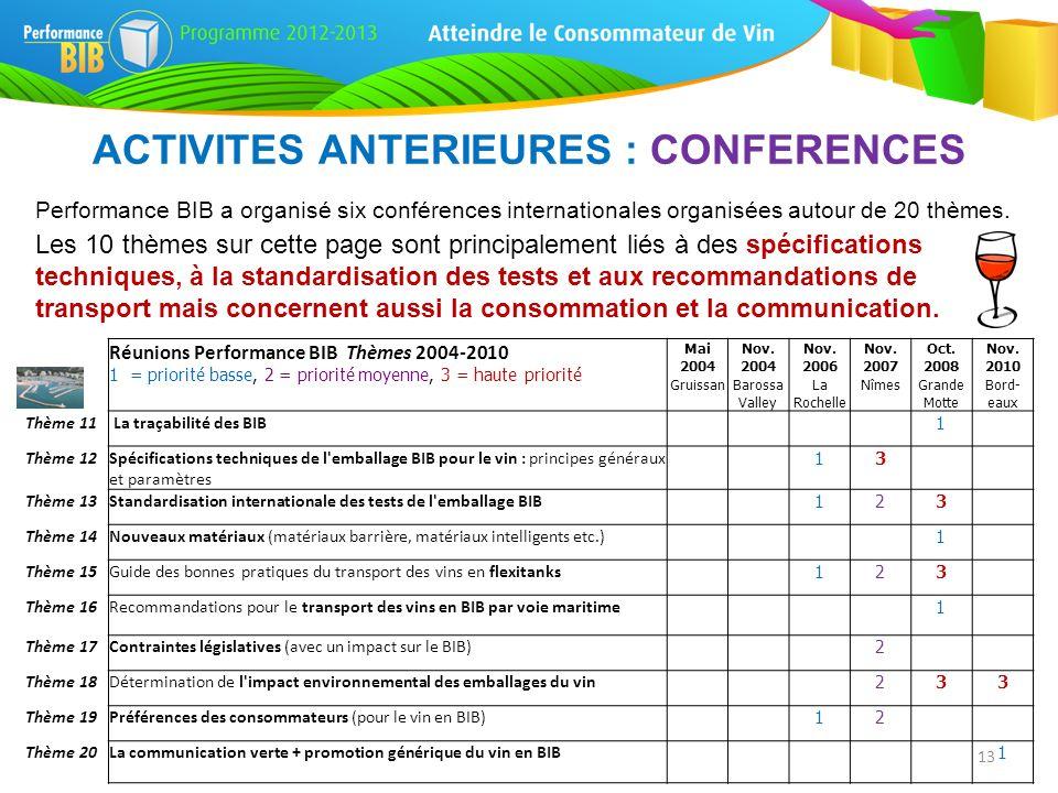 ACTIVITES ANTERIEURES : CONFERENCES