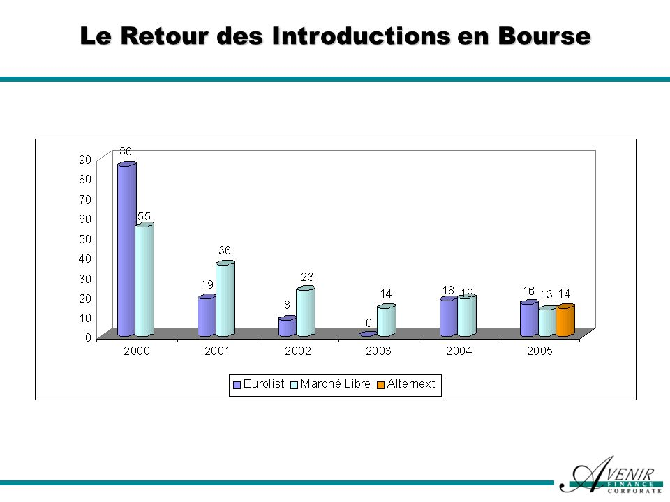 Le Retour des Introductions en Bourse