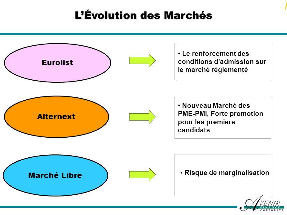 L'Évolution des Marchés
