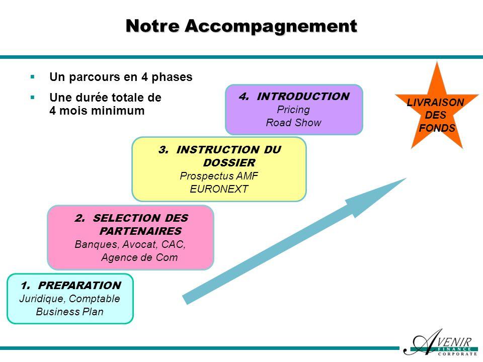 Notre Accompagnement Un parcours en 4 phases