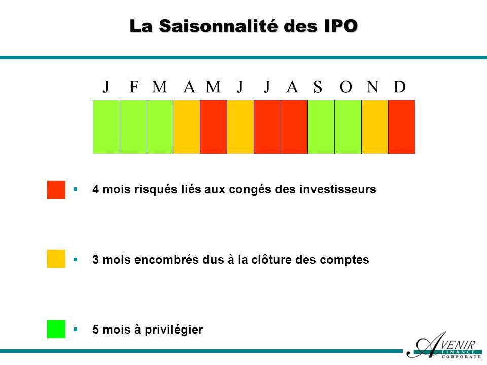 La Saisonnalité des IPO