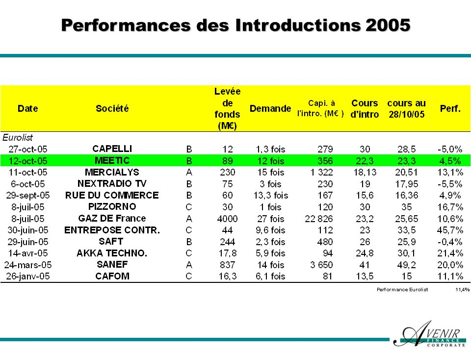 Performances des Introductions 2005