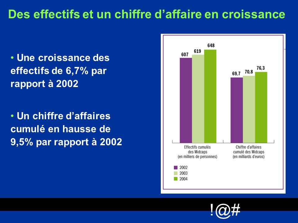 !@# Des effectifs et un chiffre d'affaire en croissance