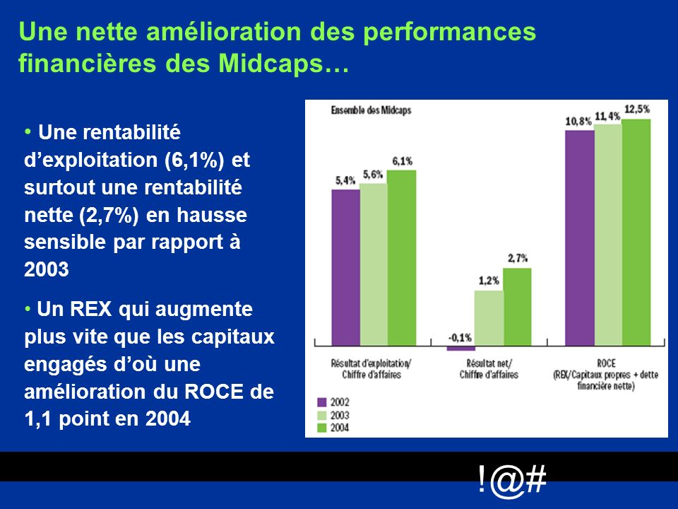 !@# Une nette amélioration des performances financières des Midcaps…