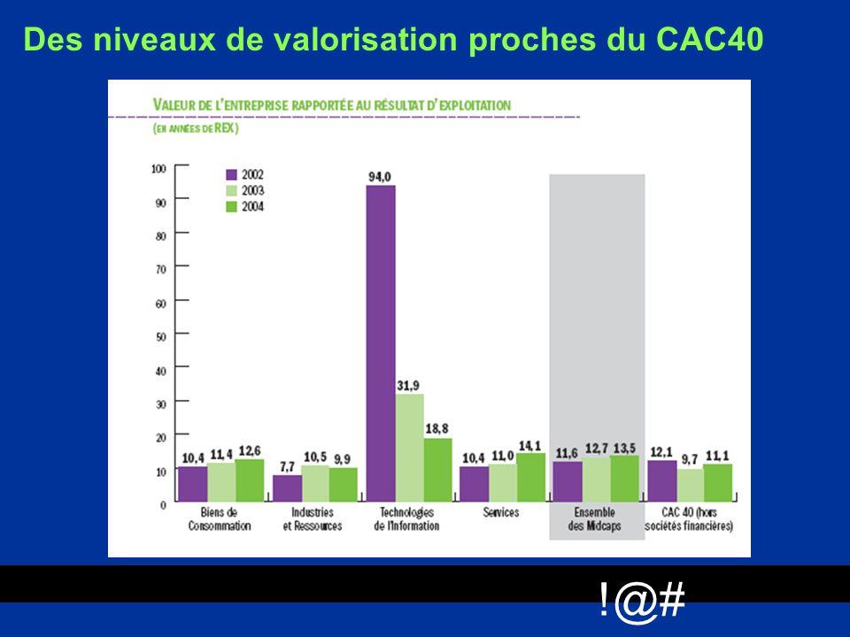Des niveaux de valorisation proches du CAC40