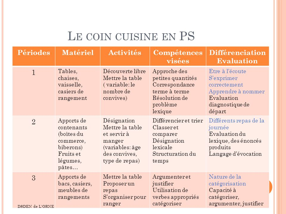 Le coin cuisine en PS Périodes Matériel Activités Compétences visées