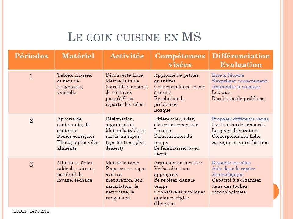 Le coin cuisine en MS Périodes Matériel Activités Compétences visées