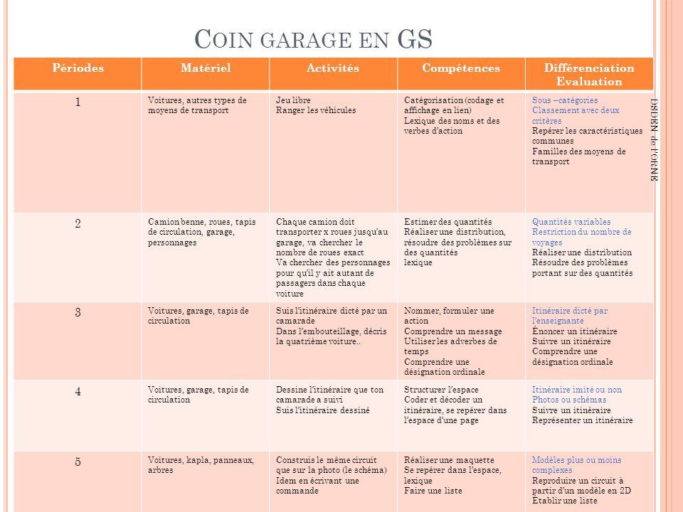 Coin garage en GS Périodes Matériel Activités Compétences