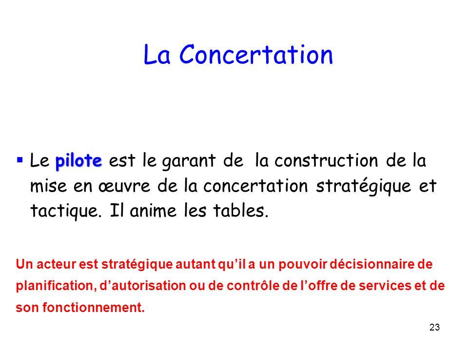 La Concertation Le pilote est le garant de la construction de la mise en œuvre de la concertation stratégique et tactique. Il anime les tables.