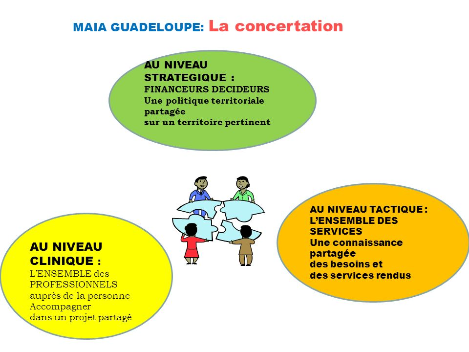 MAIA GUADELOUPE: La concertation
