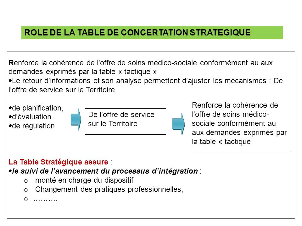 ROLE DE LA TABLE DE CONCERTATION STRATEGIQUE