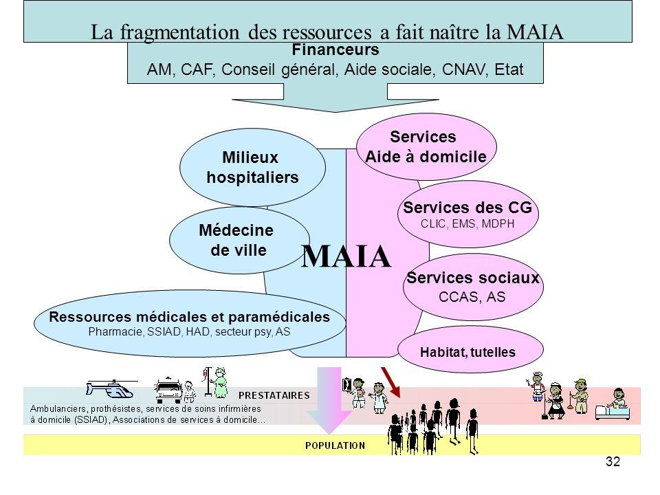 Ressources médicales et paramédicales