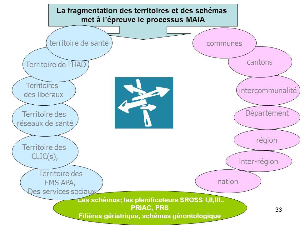 MAIA La fragmentation des territoires et des schémas