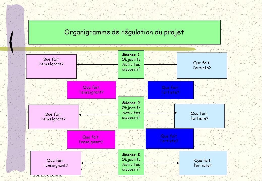 Organigramme de régulation du projet