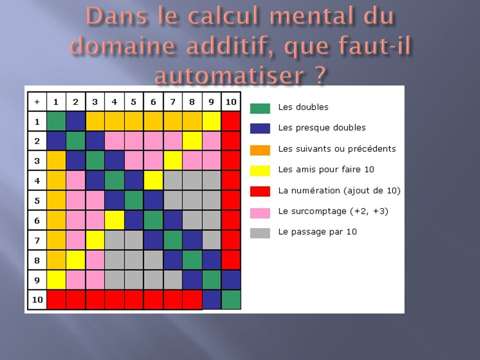 Dans le calcul mental du domaine additif, que faut-il automatiser