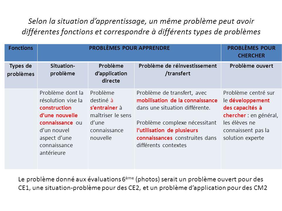 Selon la situation d'apprentissage, un même problème peut avoir différentes fonctions et correspondre à différents types de problèmes