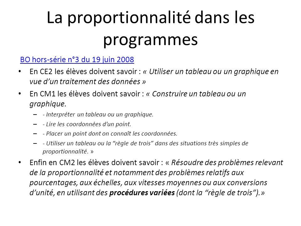 La proportionnalité dans les programmes