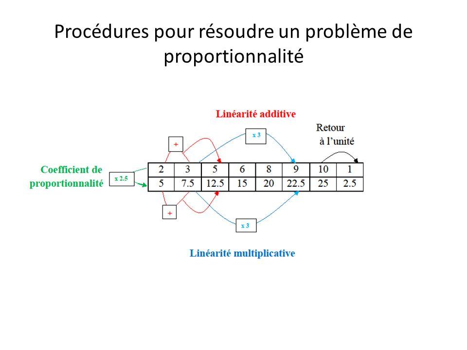 Procédures pour résoudre un problème de proportionnalité