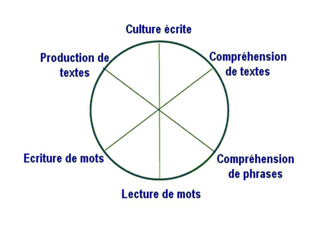 Cf : Goigoux et son losange pédagogique