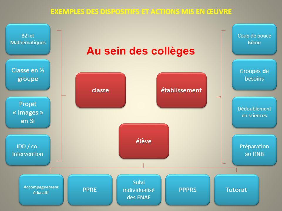 EXEMPLES DES DISPOSITIFS ET ACTIONS MIS EN ŒUVRE