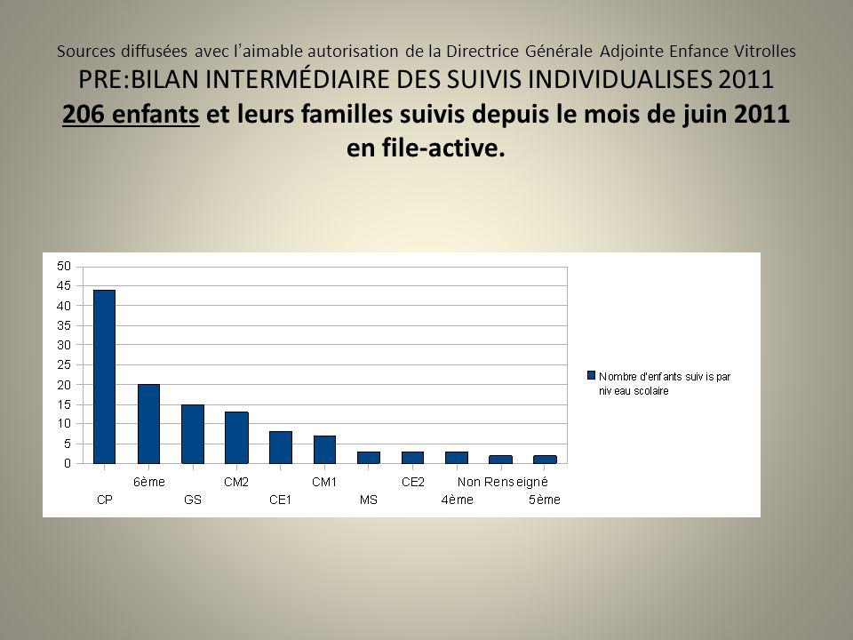 Sources diffusées avec l'aimable autorisation de la Directrice Générale Adjointe Enfance Vitrolles PRE:BILAN INTERMÉDIAIRE DES SUIVIS INDIVIDUALISES 2011 206 enfants et leurs familles suivis depuis le mois de juin 2011 en file-active.