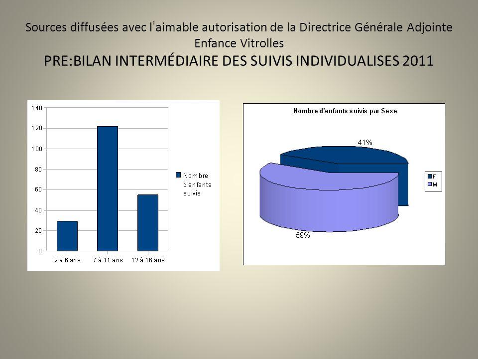 Sources diffusées avec l'aimable autorisation de la Directrice Générale Adjointe Enfance Vitrolles PRE:BILAN INTERMÉDIAIRE DES SUIVIS INDIVIDUALISES 2011