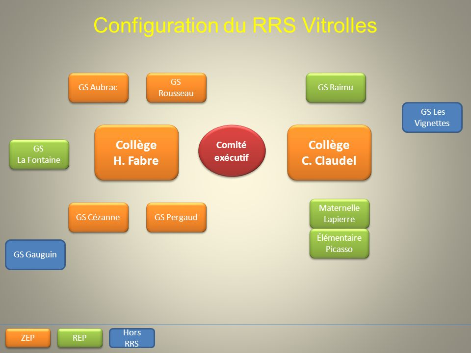 Configuration du RRS Vitrolles
