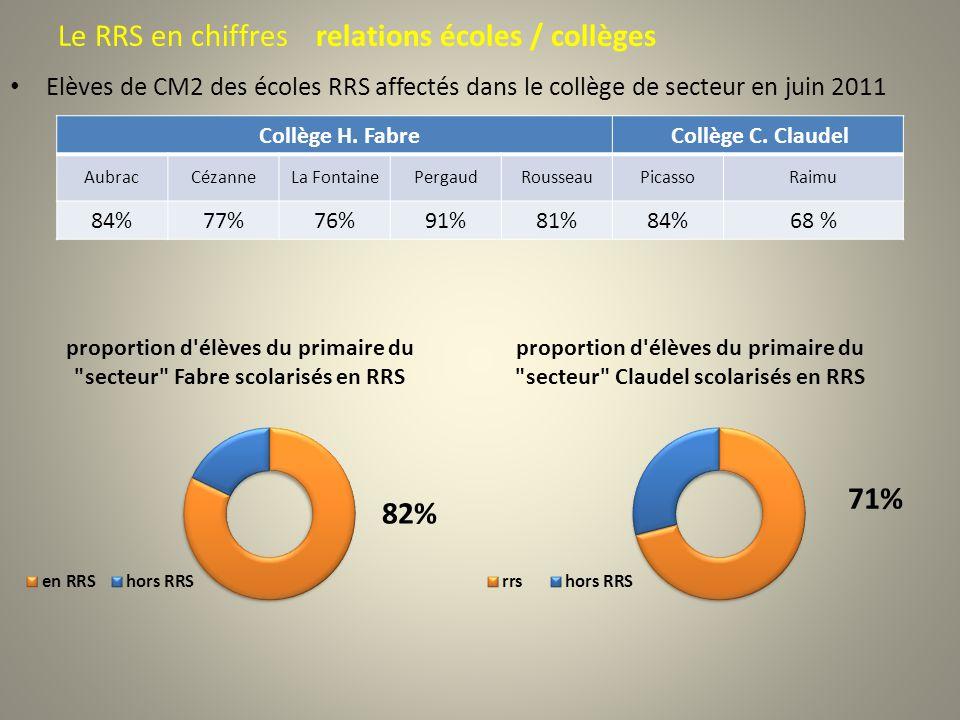 Le RRS en chiffres relations écoles / collèges