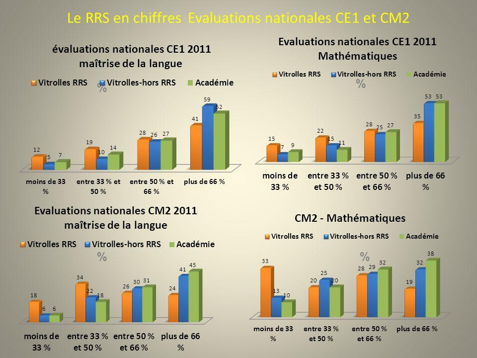 Le RRS en chiffres Evaluations nationales CE1 et CM2