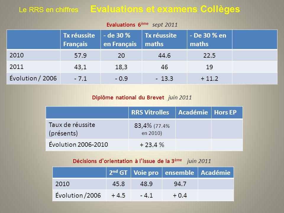 Le RRS en chiffres Evaluations et examens Collèges