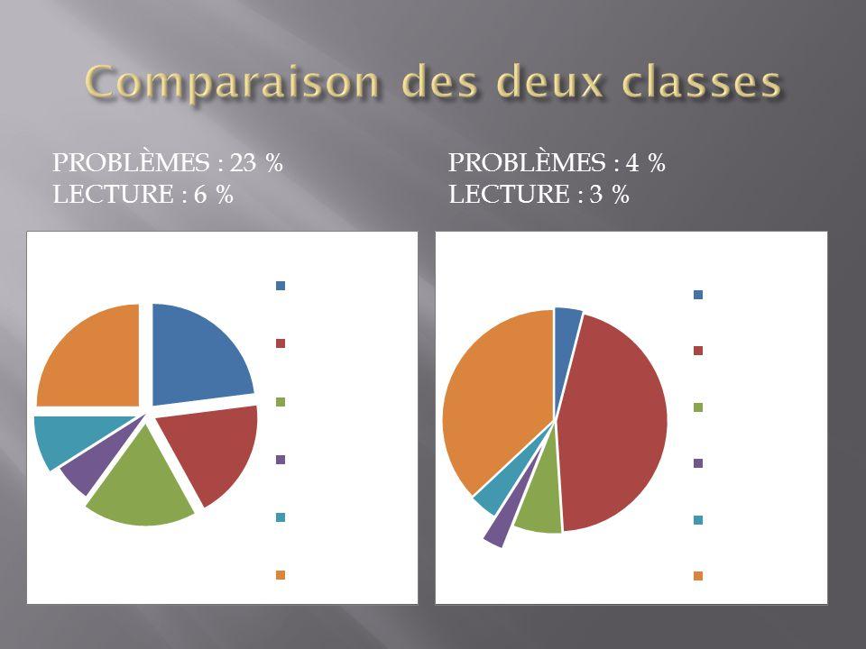 Comparaison des deux classes