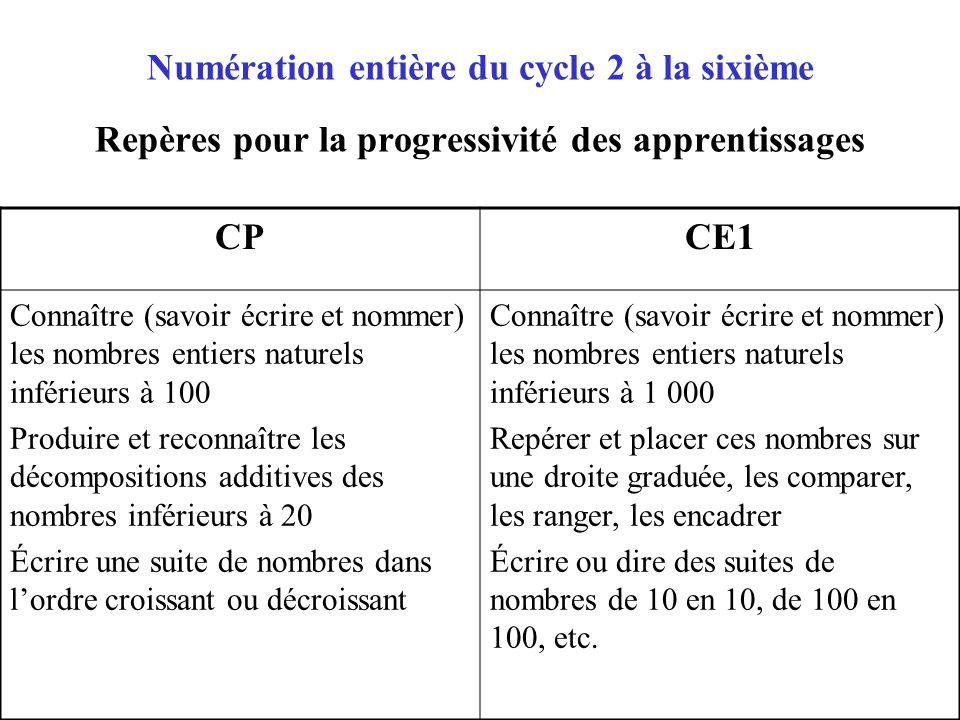Numération entière du cycle 2 à la sixième Repères pour la progressivité des apprentissages