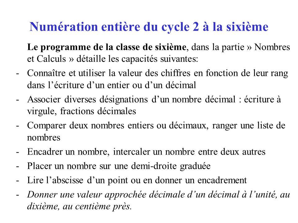 Numération entière du cycle 2 à la sixième