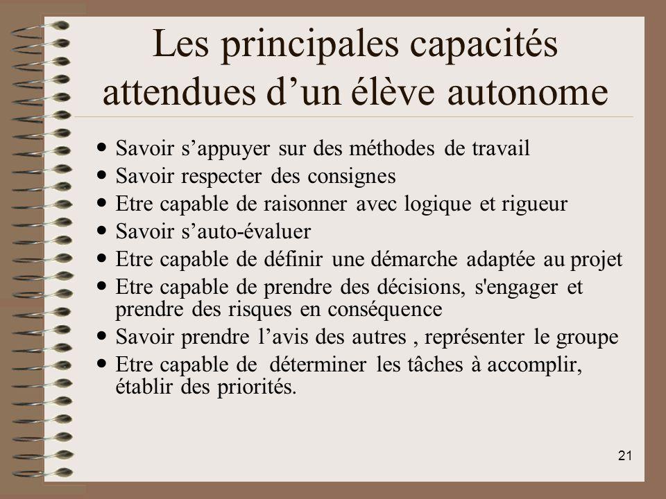 Les principales capacités attendues d'un élève autonome