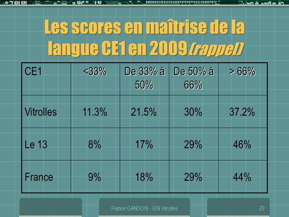 Les scores en maîtrise de la langue CE1 en 2009(rappel)