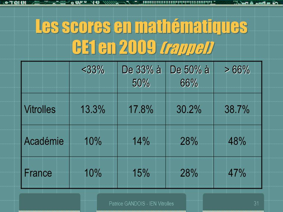 Les scores en mathématiques CE1 en 2009 (rappel)