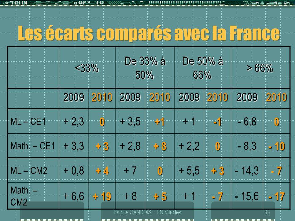 Les écarts comparés avec la France