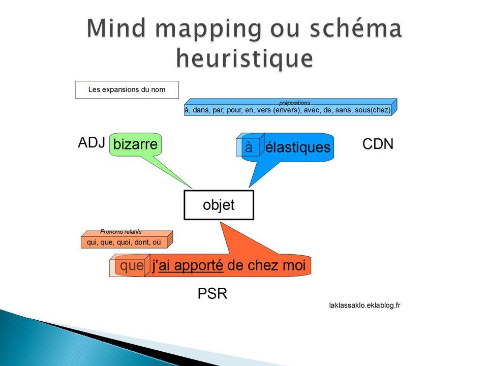 Mind mapping ou schéma heuristique