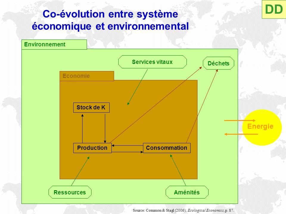 Co-évolution entre système économique et environnemental