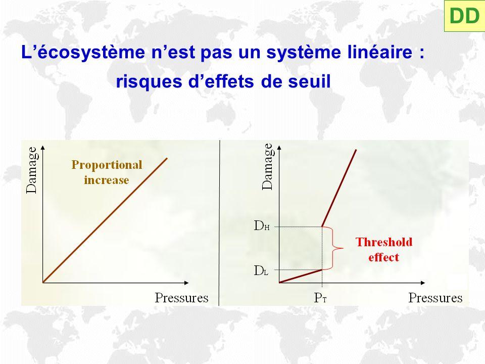 L'écosystème n'est pas un système linéaire : risques d'effets de seuil