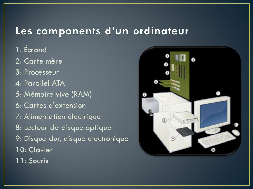Les components d'un ordinateur
