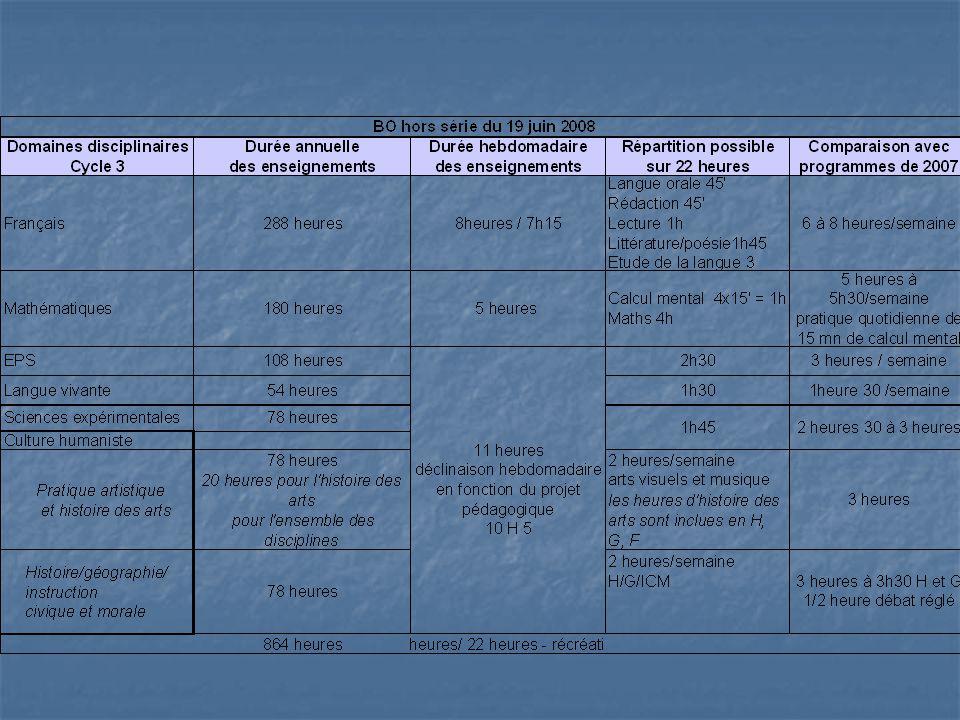 Pour le cycle 3 seuls les horaires du Français et des mathématiques sont fixés. Pour les autres domaines, il faut réfléchir sur l'organisation de modules d'apprentissage, répartir et équilibrer les domaines d'apprentissage.