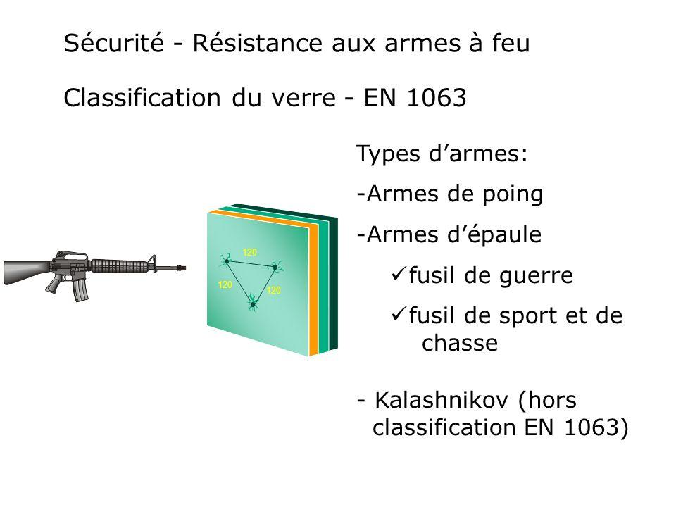 Sécurité - Résistance aux armes à feu