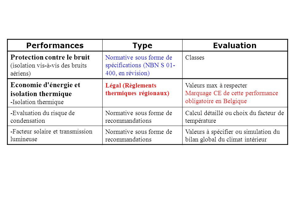 Performances Type Evaluation